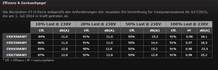 enermax-revolution-xt-ii-effizienz-tabelle